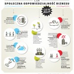 O CSR_infografika-page-001
